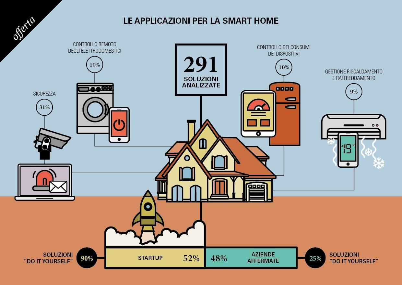 Casa domotica la protezione che fa diminuire i costi - Detrazione assicurazione casa ...