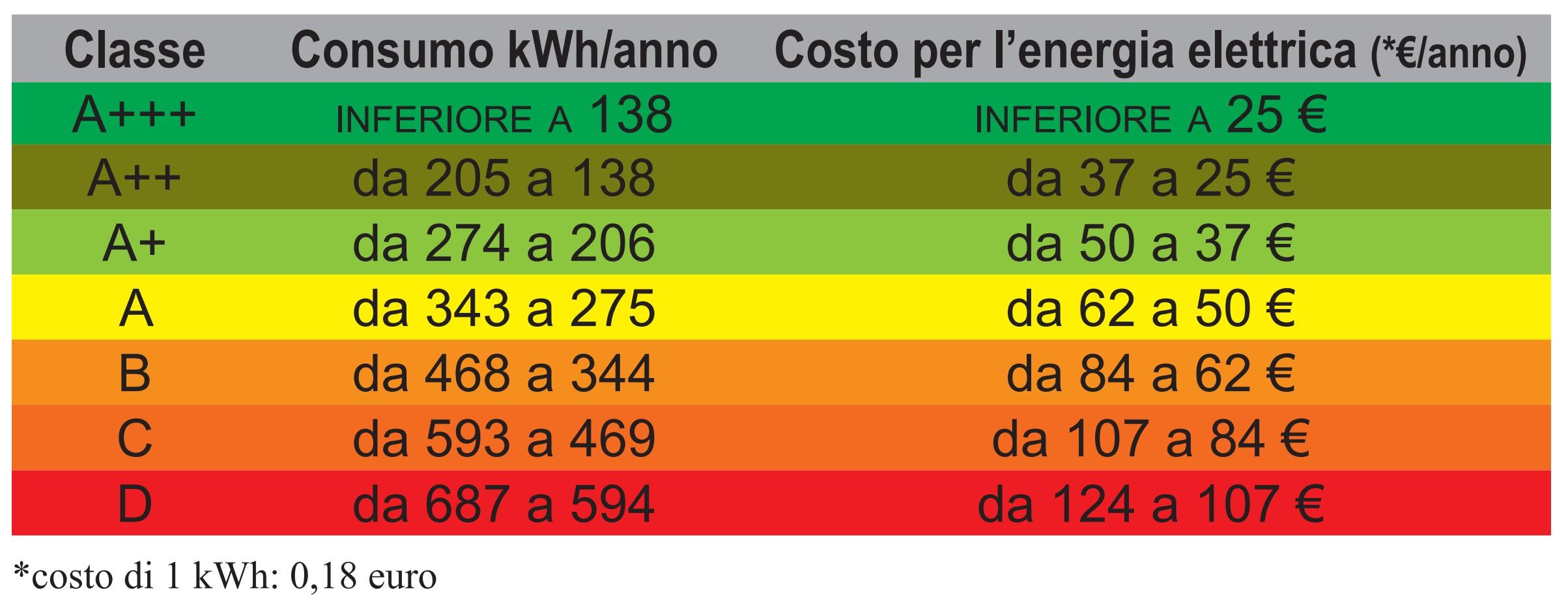 Qual è il consumo di ogni classe energetica?